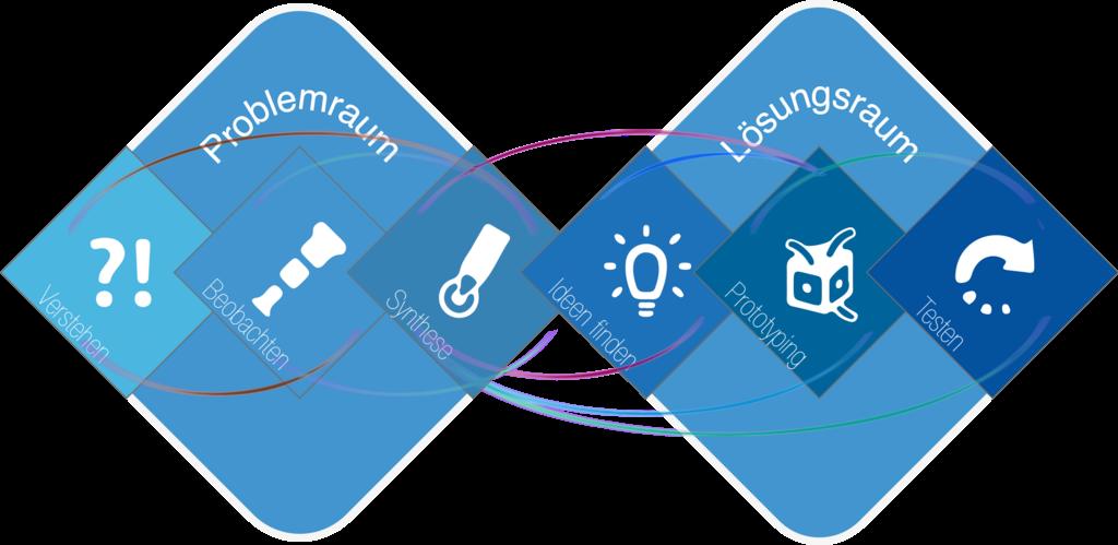 Zertifikatslehrgang Prozessmanagement und Organisationsentwicklung